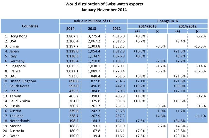 Distribución de las exportaciones de relojes suizos