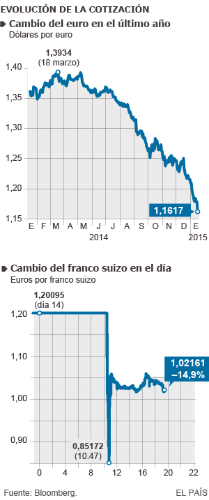 Evolución de la cotización de franco suizo