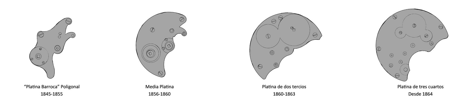 A Lange Söhne - Evolución de la Platina