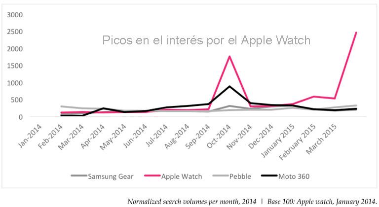Interés por Apple Watch