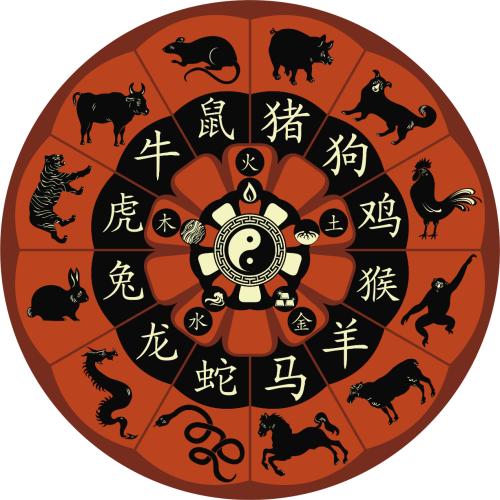 Calendario Zodiacal chino