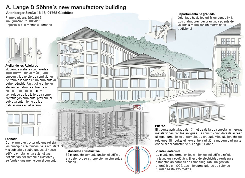 Nuevo edificio A Lange Sohne