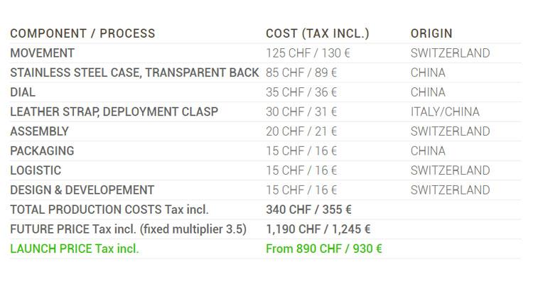 Información de costes del Code41