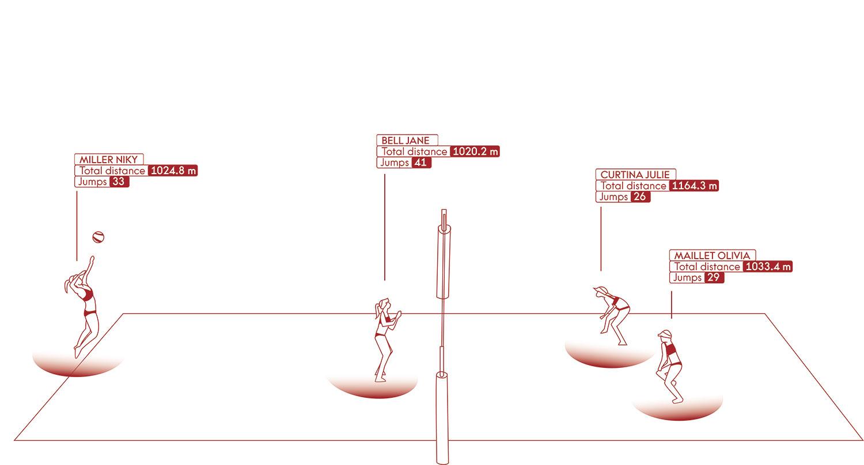 Cronometraje de Volley Playa realizado por OMEGA en Tokio 2020