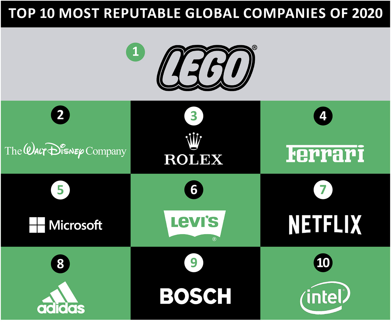 Las 10 empresas con mejor reputación