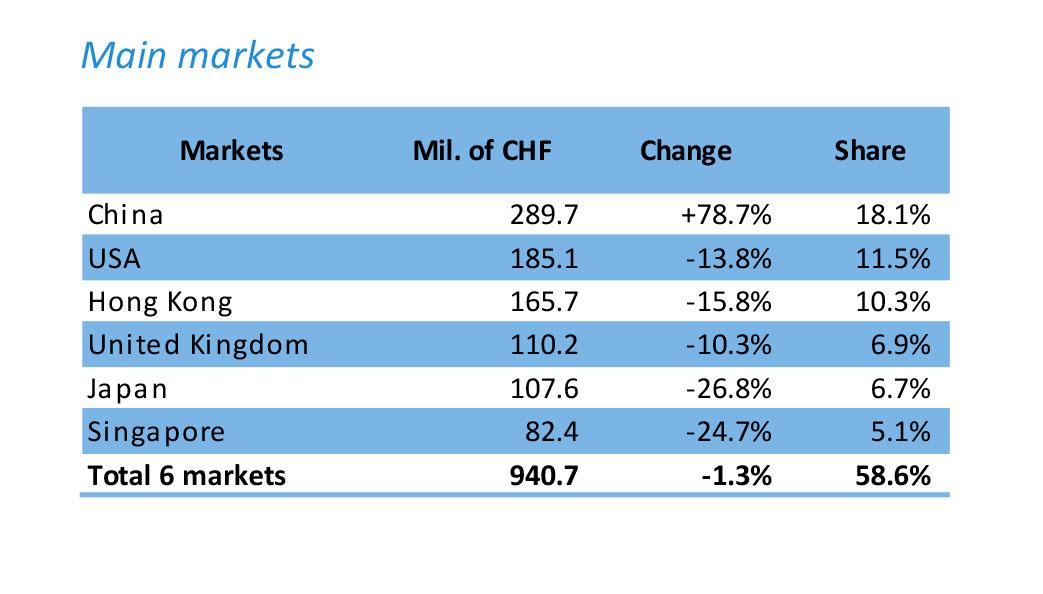 Exportación de relojes suizos por mercados