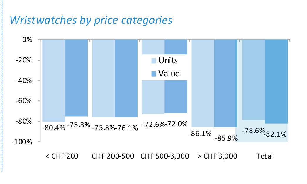 Exportación de relojes por segmento de precios