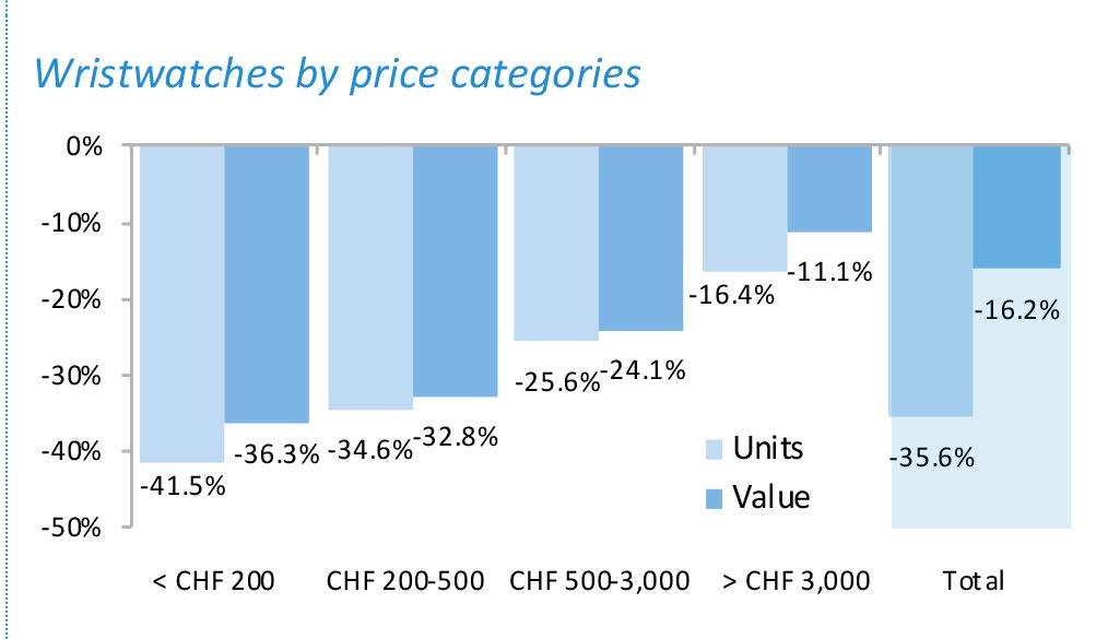 Exportación de relojes por precio