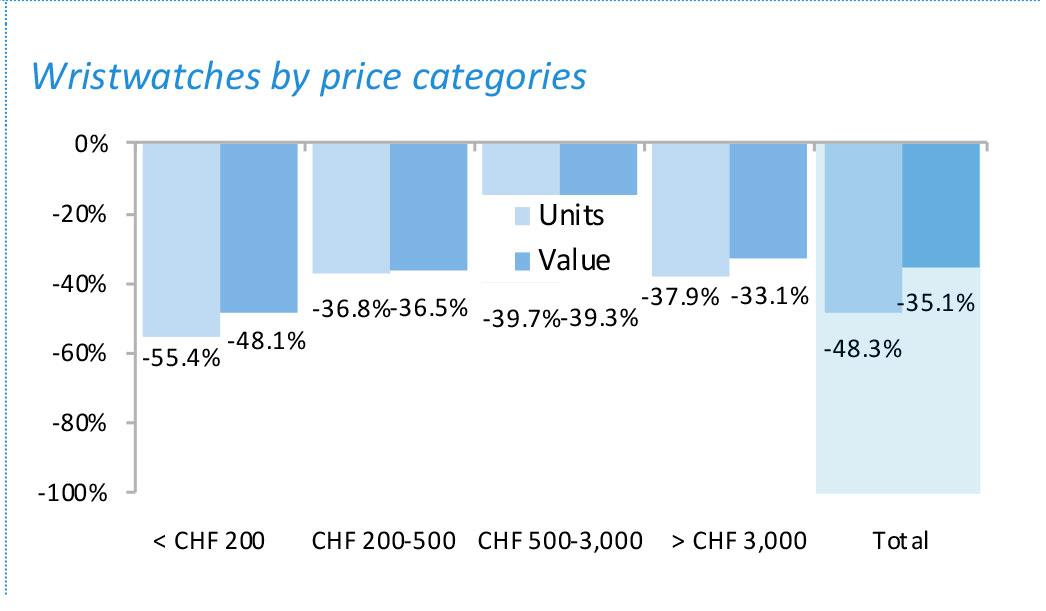 Exportación de relojes suizos por categorías