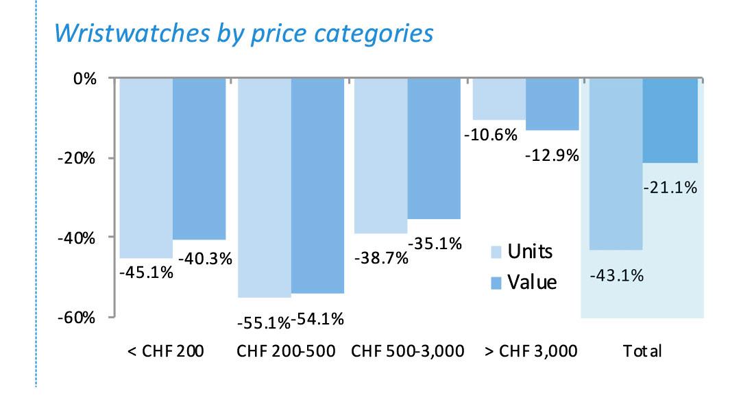 Exportación de relojes suizos por precio
