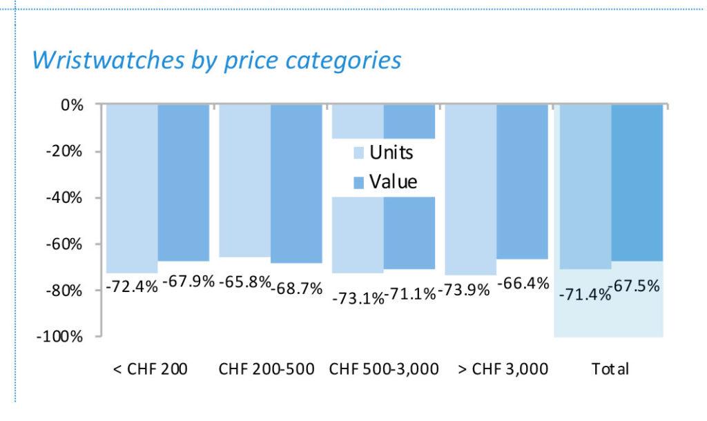 exportación de relojes suizos por valor