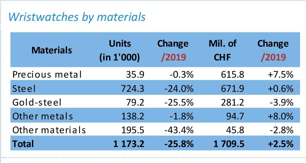 Exportación de relojes suizos en abril por material