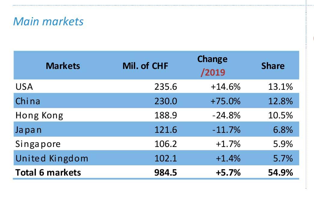 Exportación de relojes suizos en abril por mercados