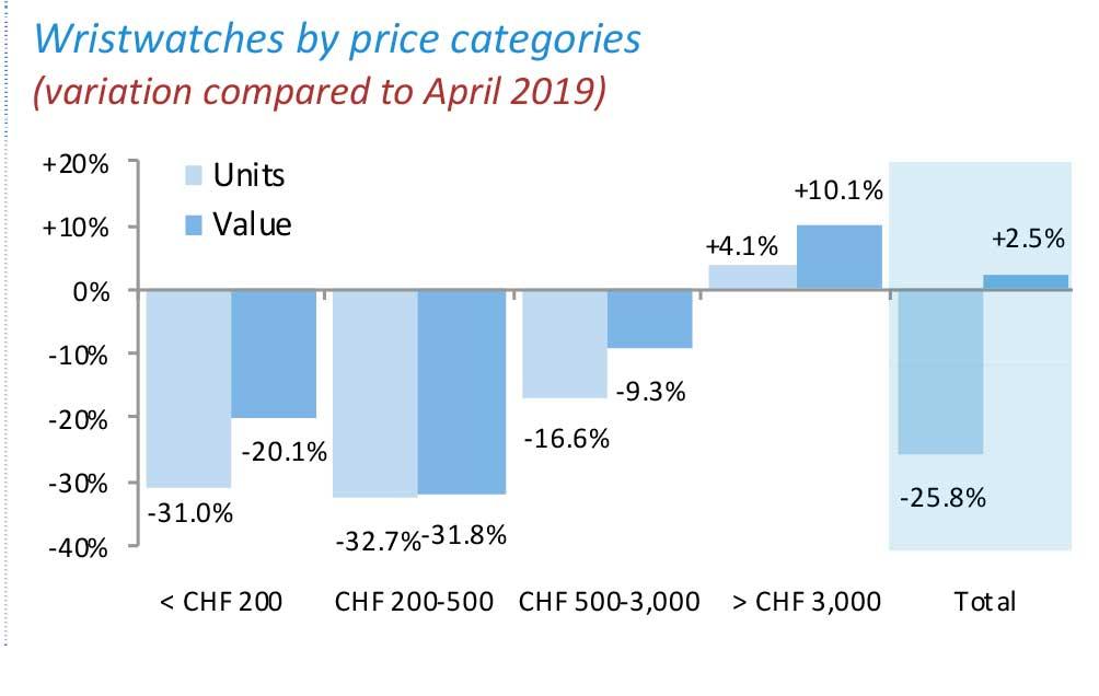 Exportación de relojes suizos en abril por precio