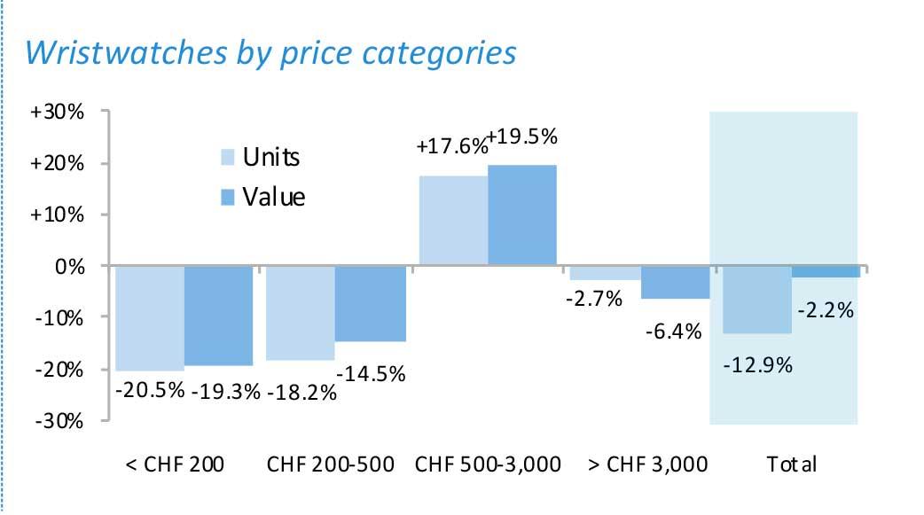 exportación de relojes suizos por categorías de relojes