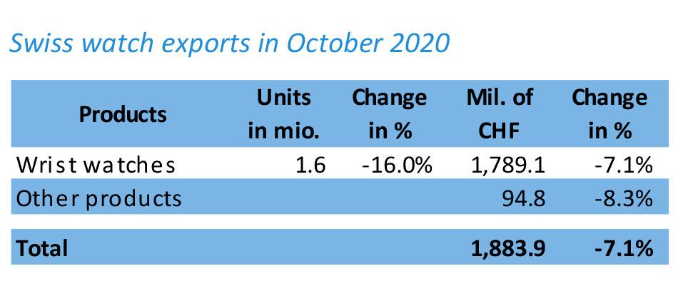 Exportaciones de relojes en Octubre 2020