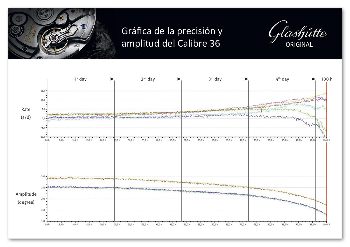 Glashutte-Original-Senator-Excellence-calibre-36-precisión-y-amplitud-HorasyMinutos