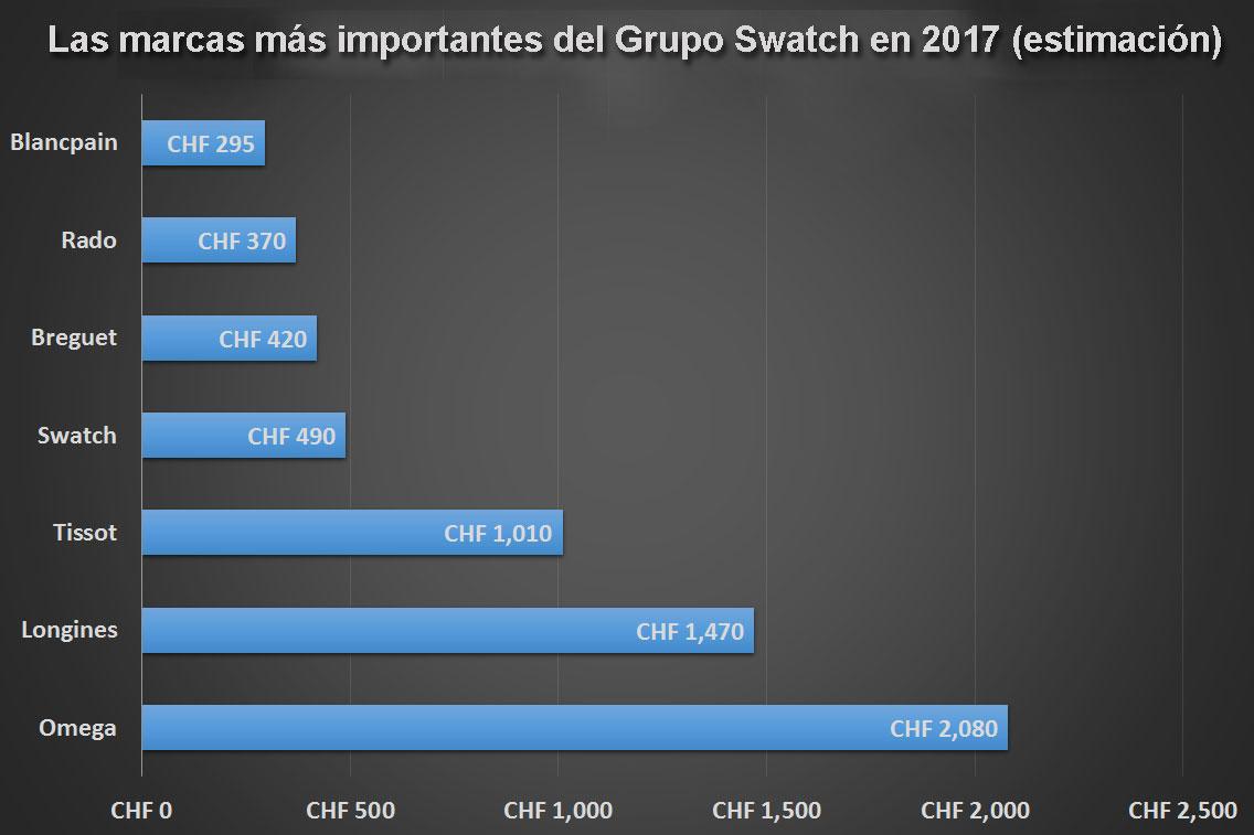 Grupo Swatch