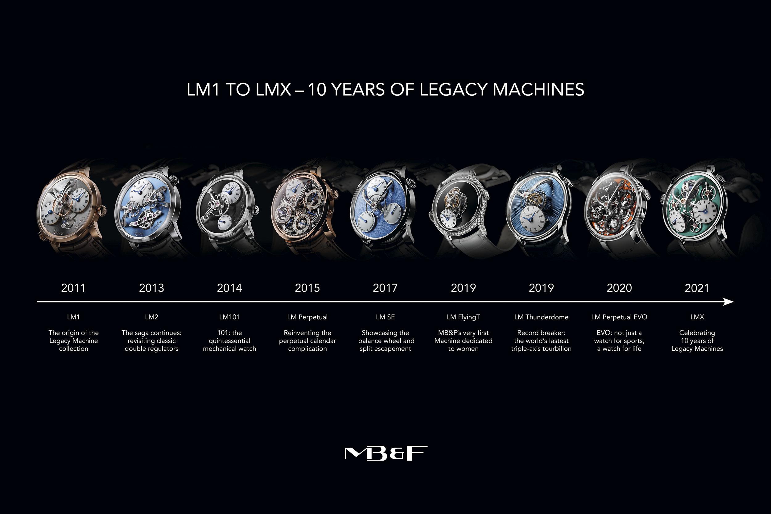 Todos los modelos de Legacy Machine