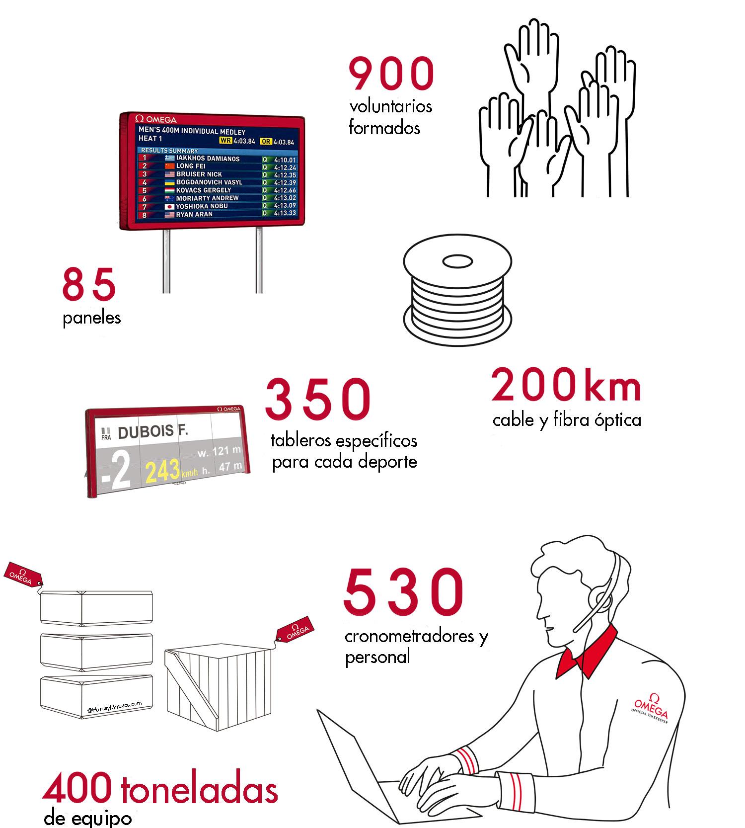 Material y personal de OMEGA para Tokio 2020