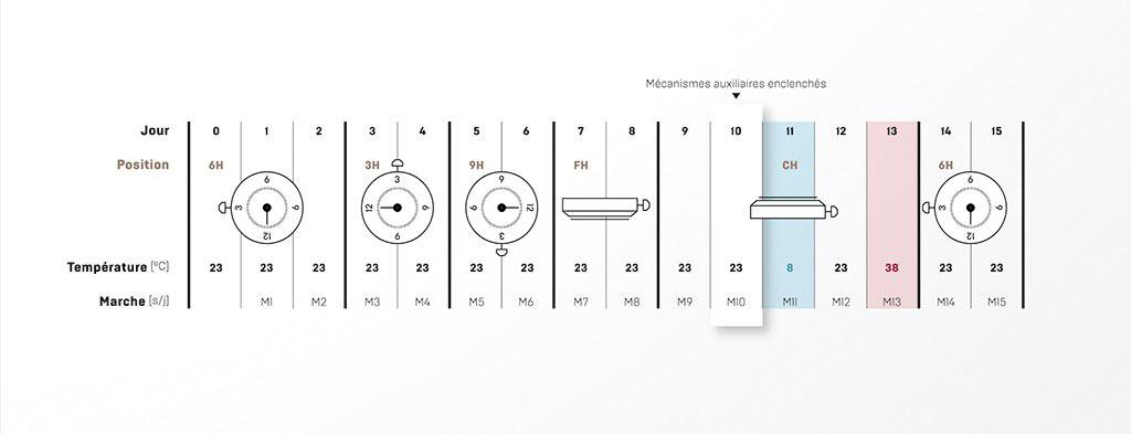 Qué es un cronómetro y qué es un cronógrafo