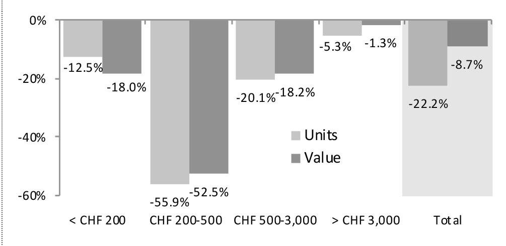 exportación de relojes suizos en febrero por categorías de precios
